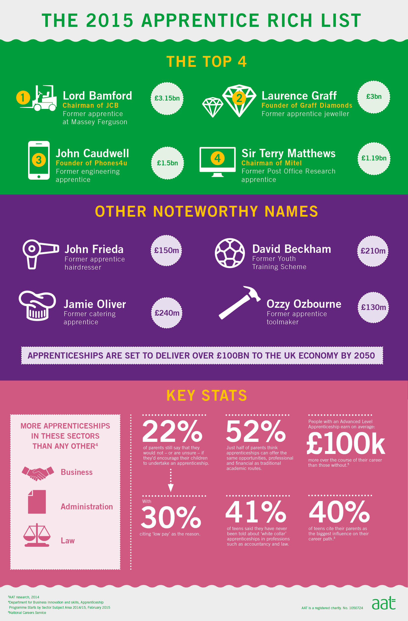 Apprentices Rich List infographic