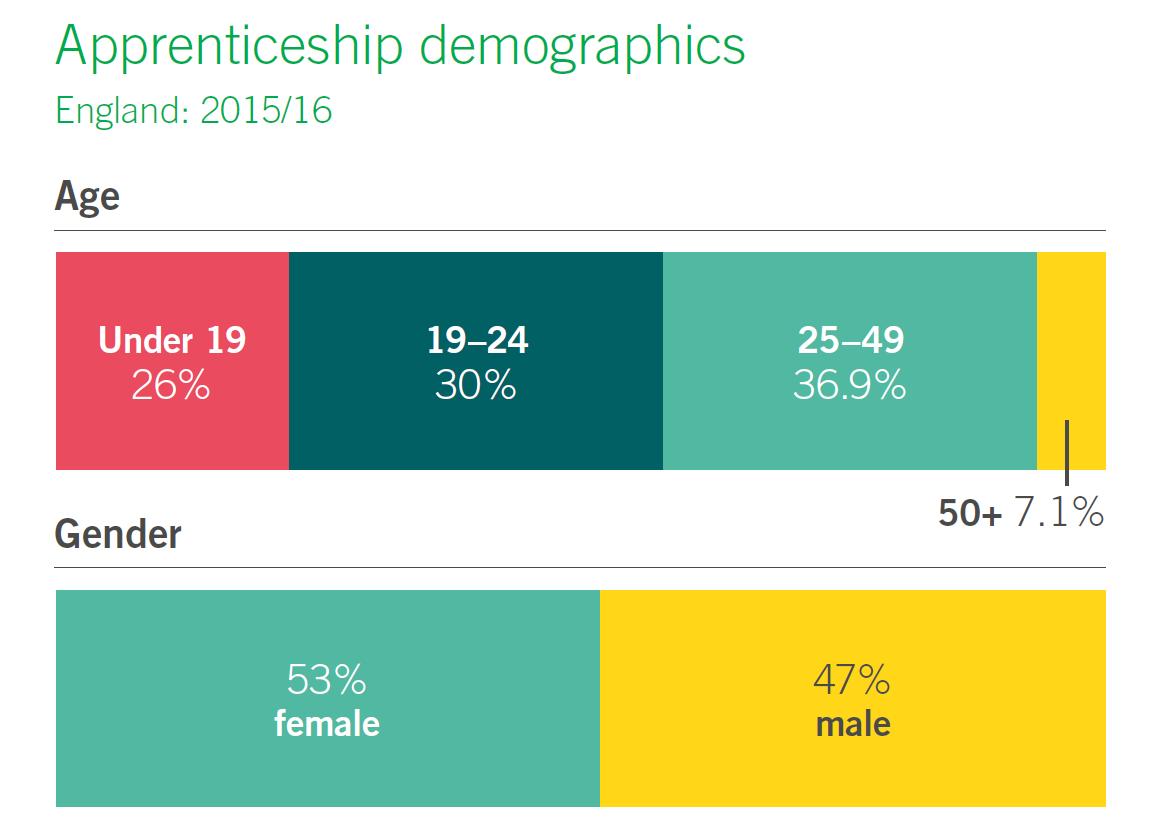Apprenticeships over 50