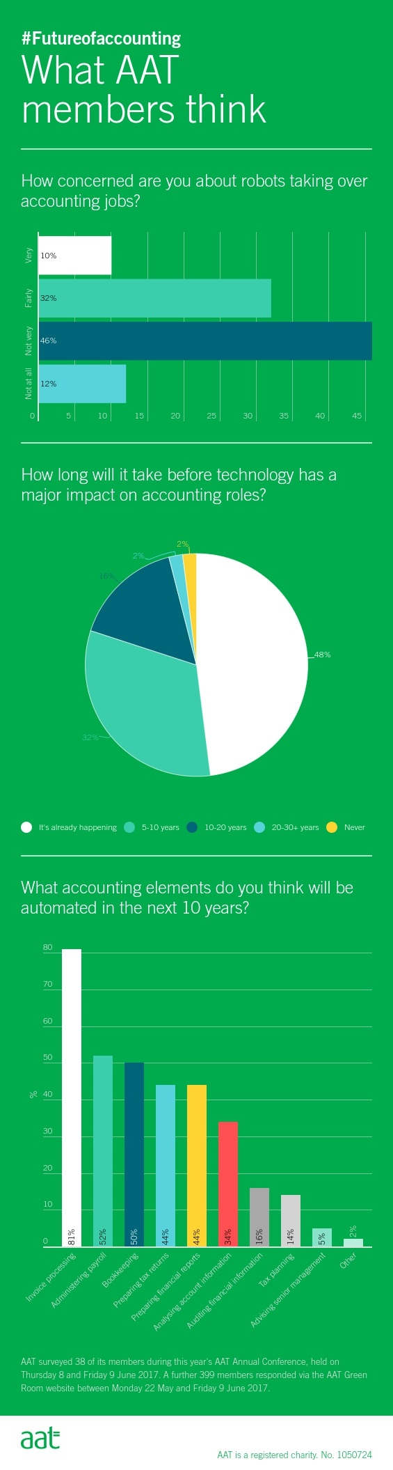 Infographic showing how concerned AAT members are about automation of accounting tasks, after a poll taken at the Annual Conference 2017